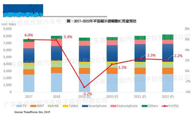 公交LED电子万博app下载ios:2019年驱动IC受面板减产影响销量下跌